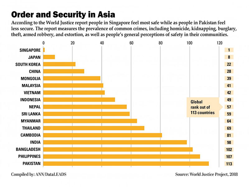 singapore the safest countries in the world